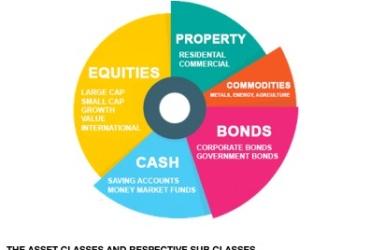 Ascent Chalk Talk:  Asset Allocation